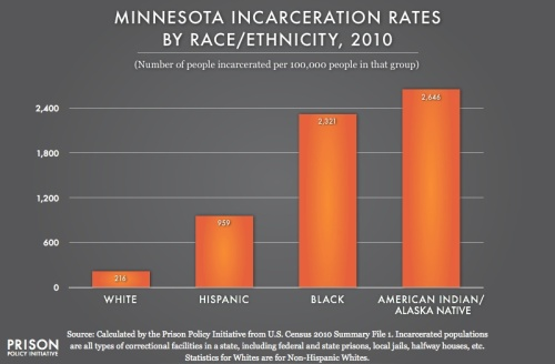 From Prison Policy Institute