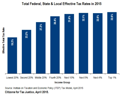 tax rates2015ETR