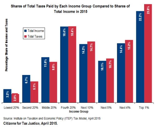 tax2015shares