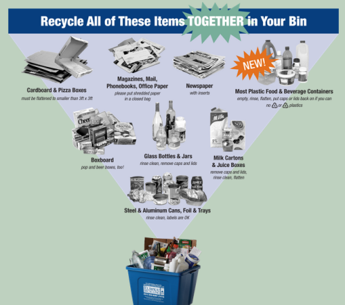 Eureka Recycling graphic for St. Paul recycling