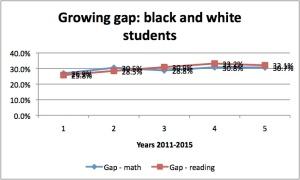 SPPS on track gap 2011-15