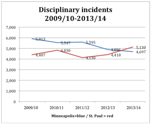 Total number of disciplinary incidents, including suspensions and expulsions, reported by Minneapolis and St. Paul school districts over the past five years