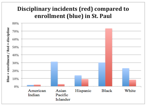 St. Paul discipline disparities